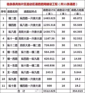临泉高铁片区将新建11条道路!